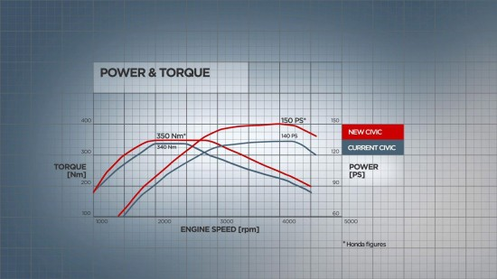 Honda Civic 2.2-litre i-DTEC