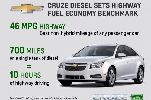 2014 Chevrolet Cruze Дизель - 46 миль на галлон шоссе