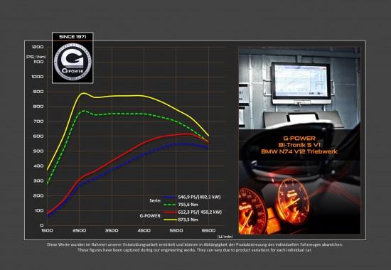 G-Power BMW 760i F01