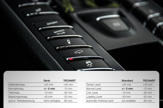 TECHART Porsche Air Suspension Module
