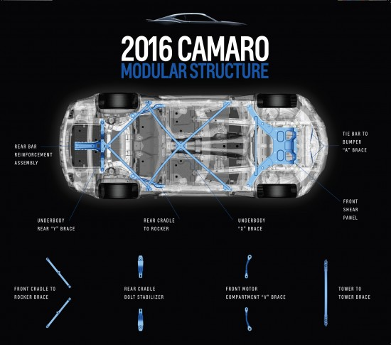 Chevrolet Camaro Models