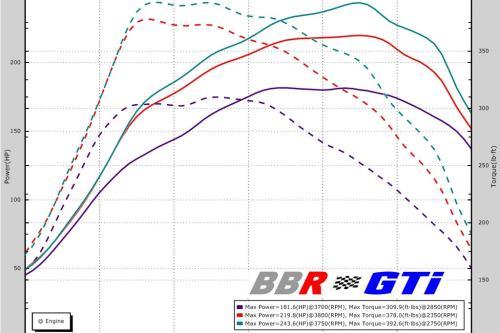 BBR Mazda 3 2.2 Дизель - 243HP и 529Nm