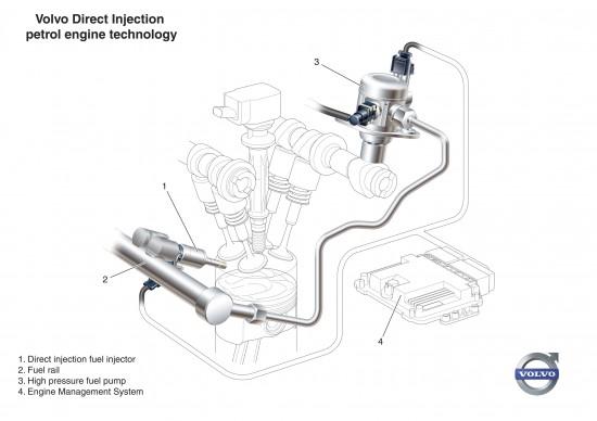 Volvo 2-litre GTDi engine